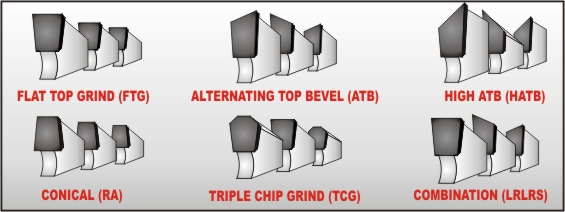 rip saw blade teeth. flat top grind (ftg) flat top teeth are generally used on ripsaw blades. they work great for hard and soft woods a very efficient removing wood rip saw blade c